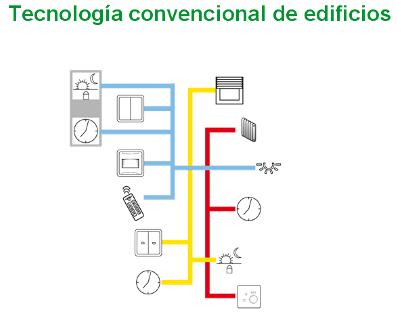 sistema_tradicional